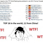 The Top 11 Of 16 Table Tennis Players In The World Are Chinese