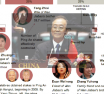 The New York Times On Wen Jiabao's Family Fortunes, Part Two