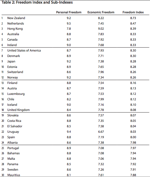 Fraser Freedom Index 2012