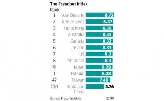 Global freedom index