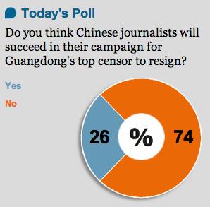 SCMP poll