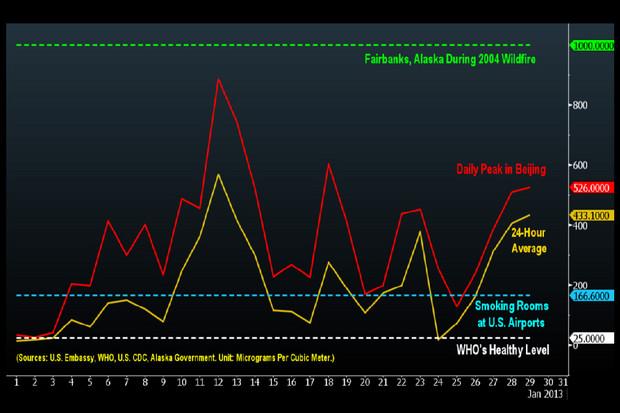 Beijing air chart