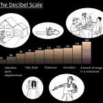 Laowai Comics: Chinese Decibel Scale