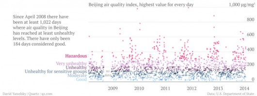 Beijing air quality index last six years