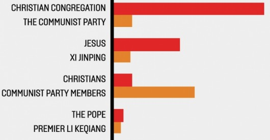Infographic Jesus More Popular Than Mao on China's Twitter